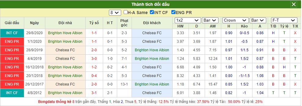 Soi kèo Brighton vs Chelsea
