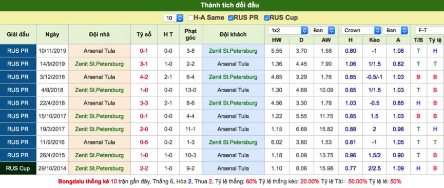 Soi kèo Zenit vs Arsenal Tula