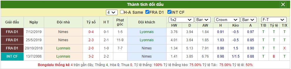 Soi kèo Lyon vs Nimes