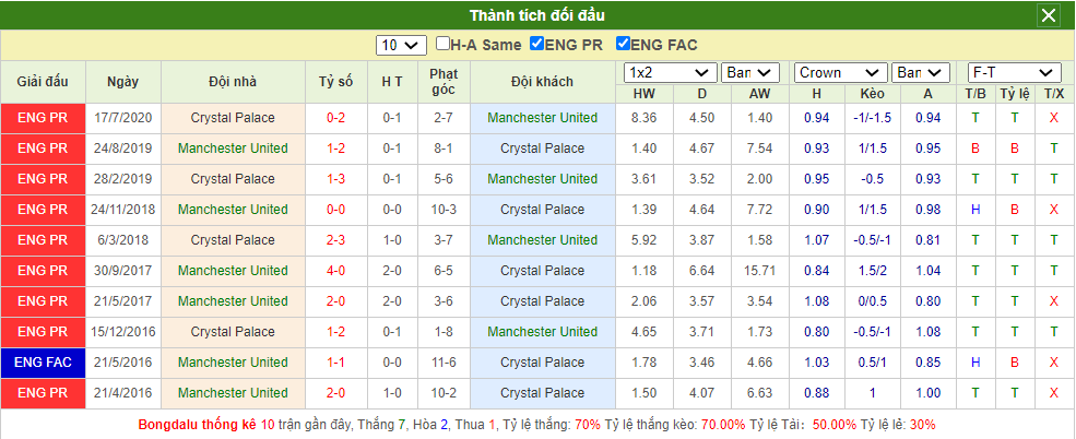 Soi kèo MU vs Crystal Palace