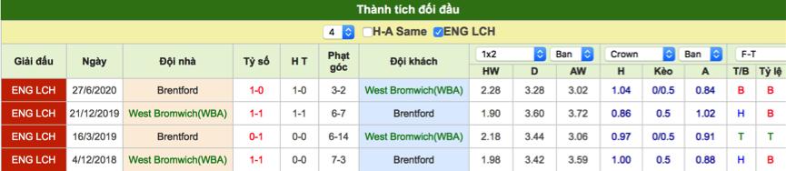 Soi kèo West Brom vs Brentford