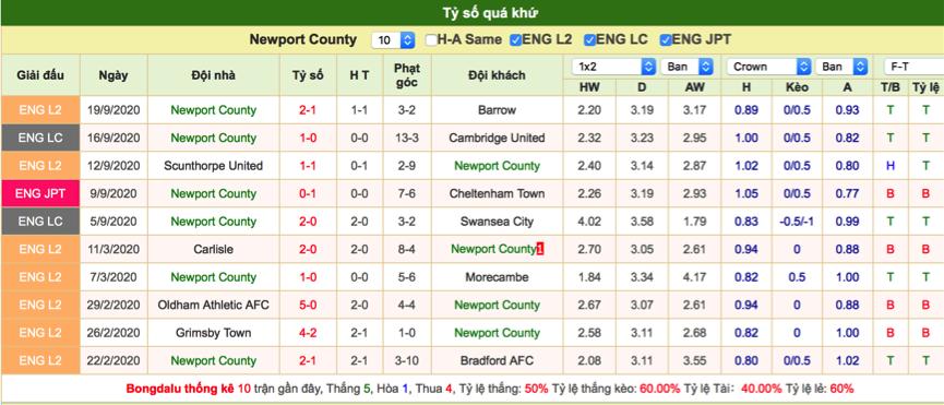 Soi kèo Newport vs Watford