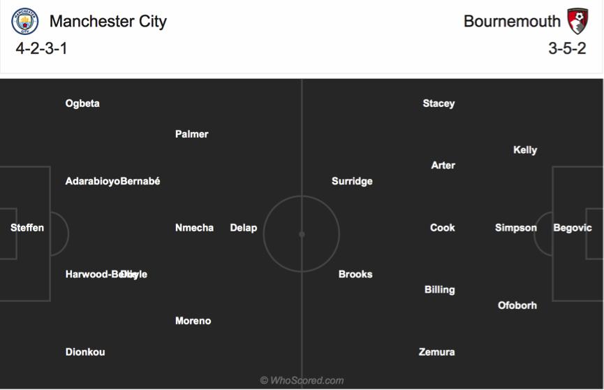 Soi kèo Man City vs Bournemouth