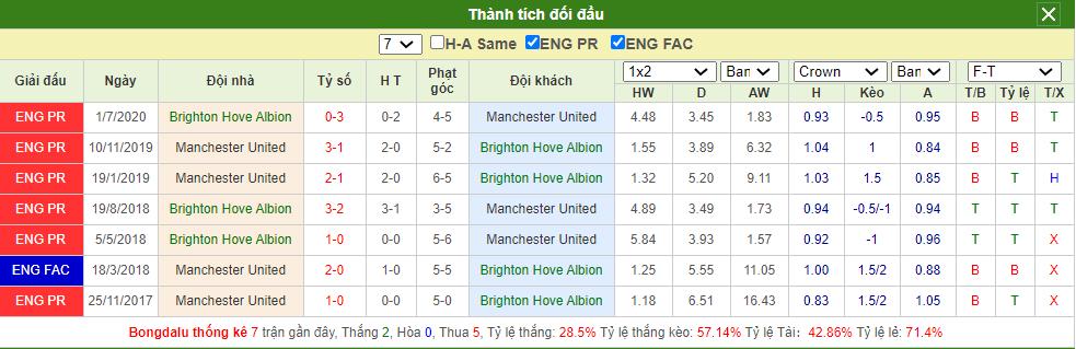 Soi kèo Brighton vs Man United