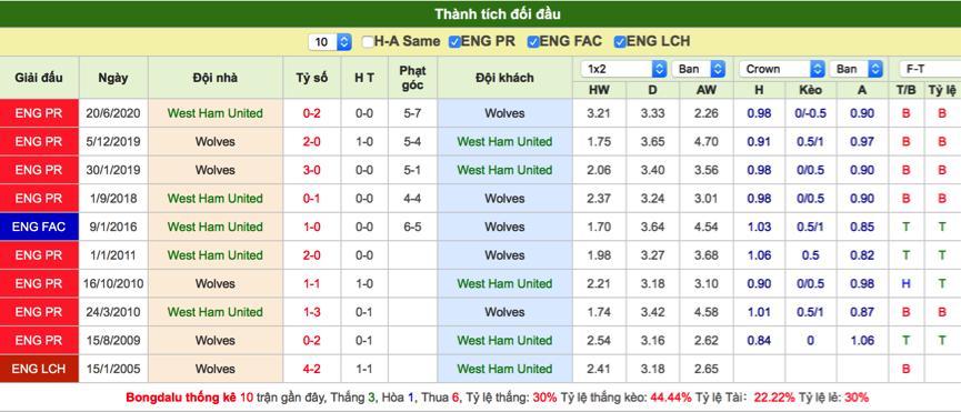 Soi kèo West Ham vs Wolves