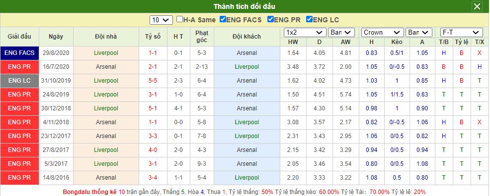 Soi kèo Liverpool vs Arsenal