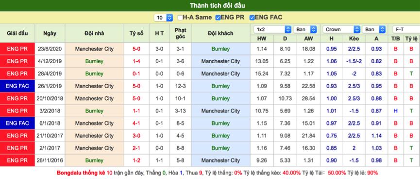 Soi kèo Burnley vs Man City