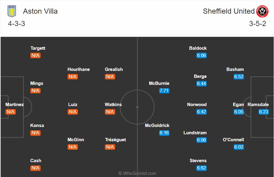 Soi kèo Aston Villa vs Sheffield United