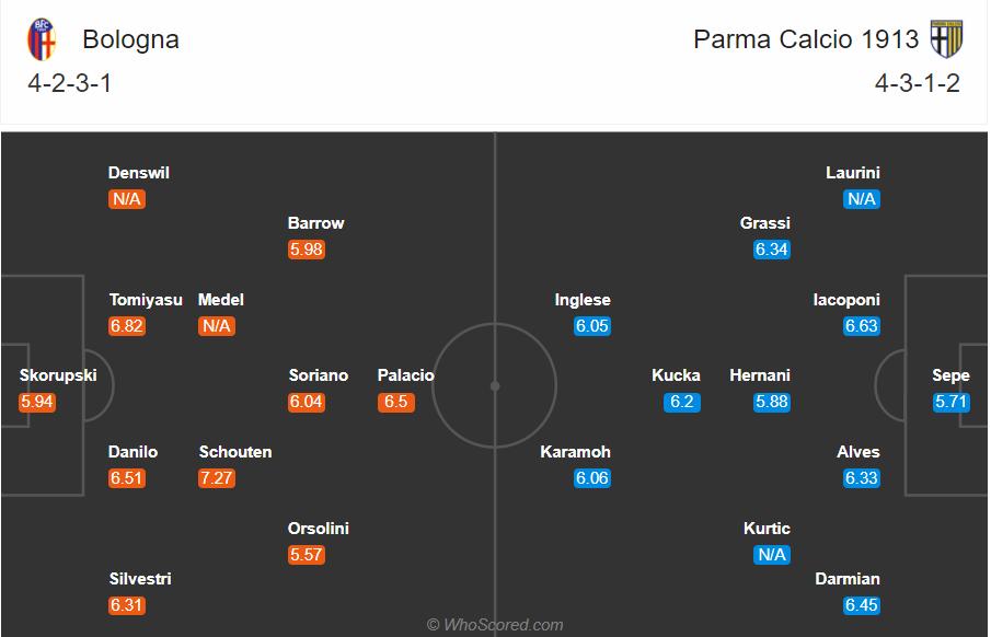 Soi kèo Bologna vs Parma