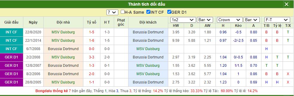 Soi kèo Duisburg vs Dortmund