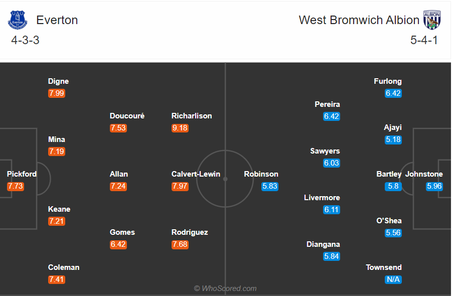 Soi kèo Everton vs West Brom