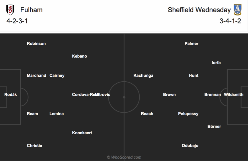 Soi kèo Fulham vs Sheffield Wed