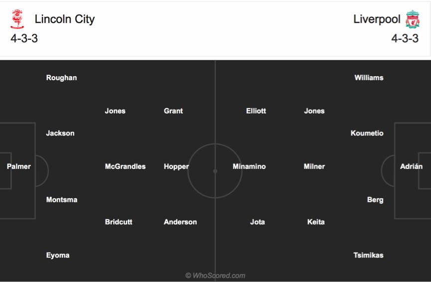 Soi kèo Lincoln vs Liverpool
