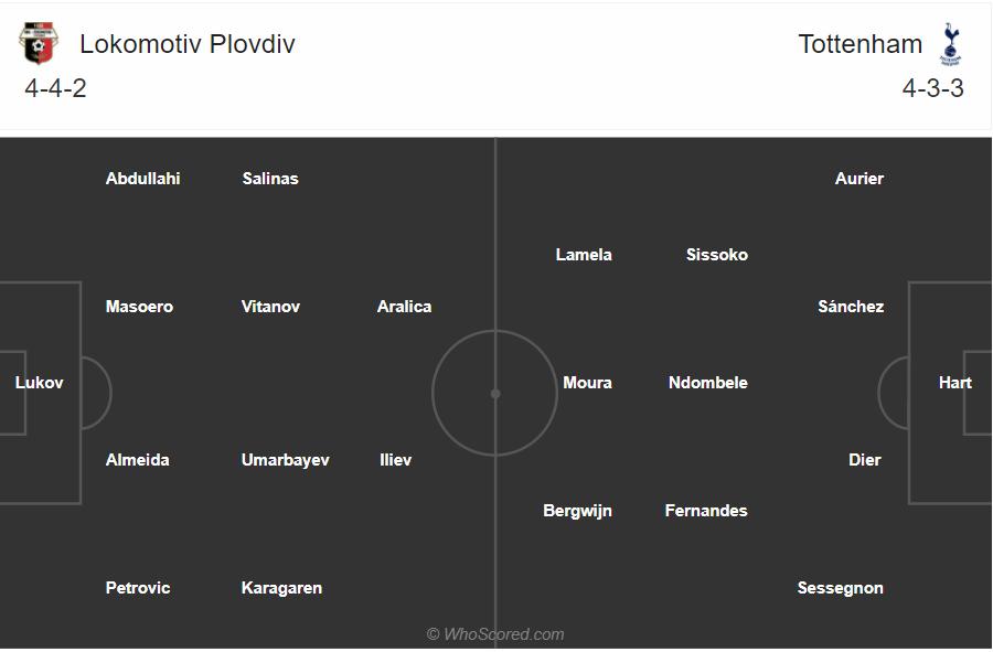 Soi kèo Lokomotiv Plovdiv vs Tottenham