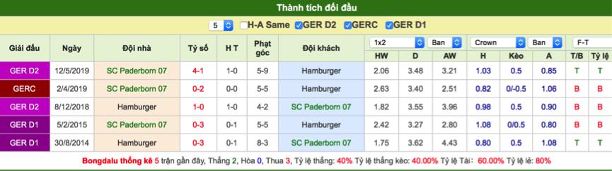 Soi kèo Paderborn vs Hamburg