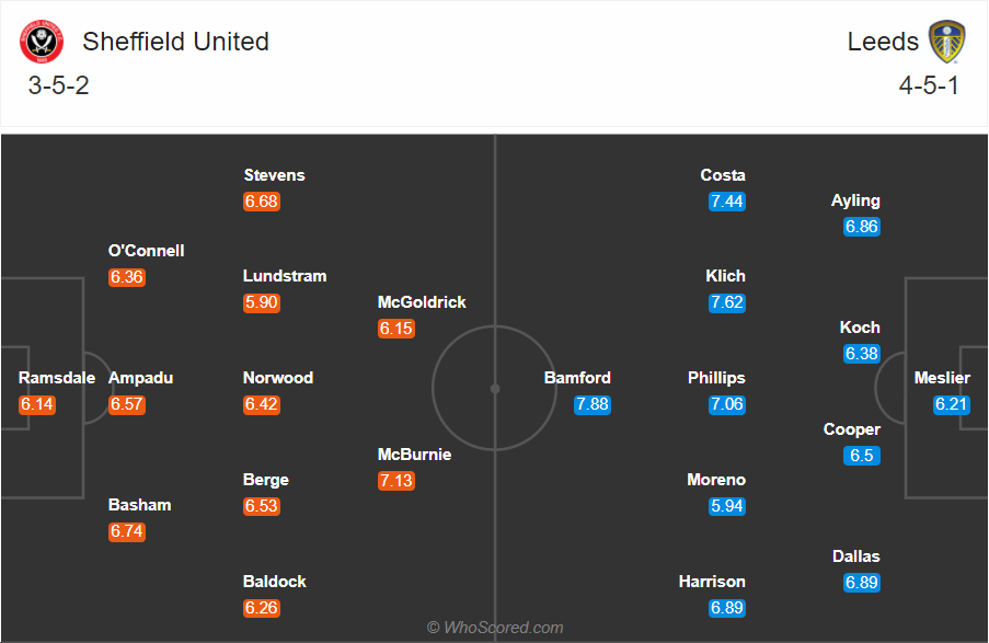 Soi kèo Sheffield United vs Leeds