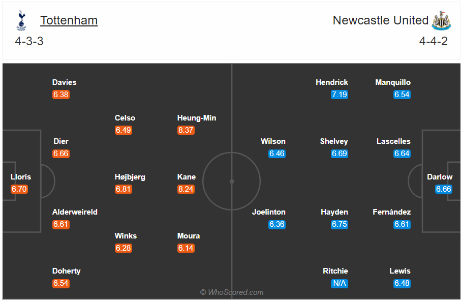 Soi kèo Tottenham vs Newcastle