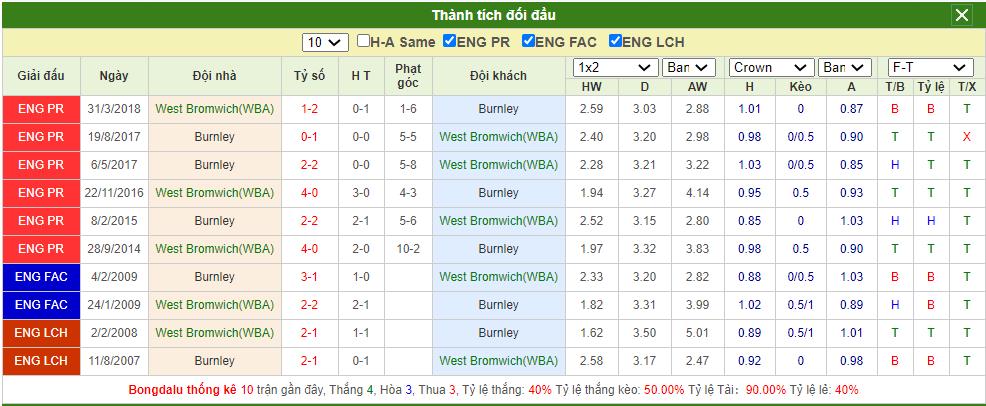 Soi kèo West Brom vs Burnley