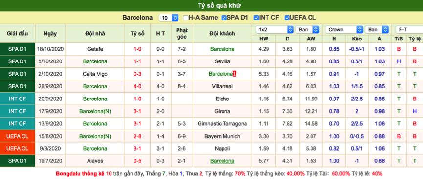 Soi kèo Barcelona vs Ferencvaros