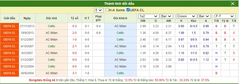 Soi kèo Celtic vs Milan