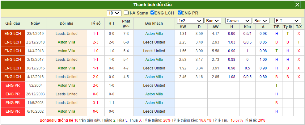 Soi kèo Aston Villa vs Leeds