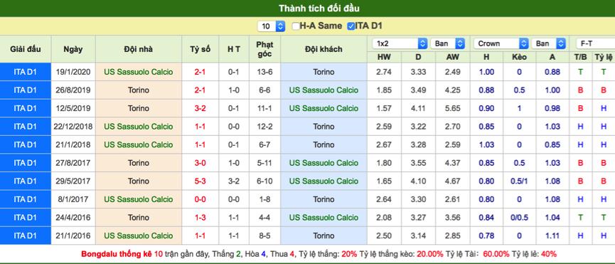 Soi kèo Sassuolo vs Torino