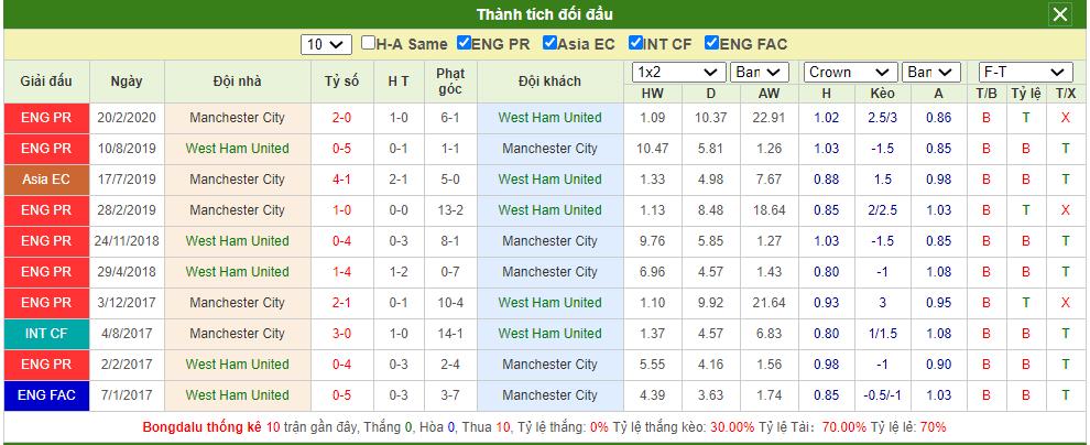 Soi kèo West Ham vs Man City