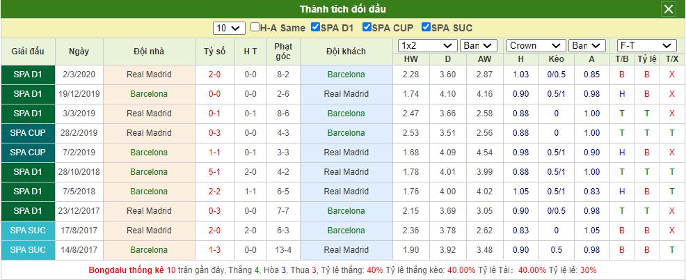 Soi kèo Barcelona vs Real Madrid