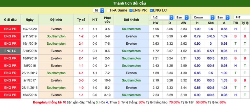 Soi kèo Southampton vs Everton