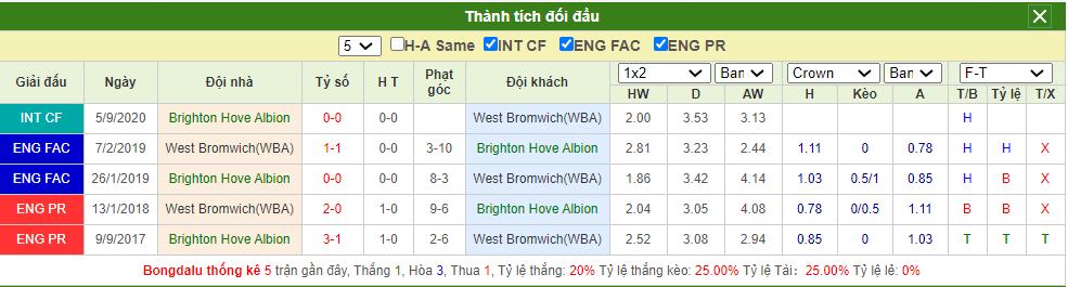 Soi kèo Brighton vs West Brom