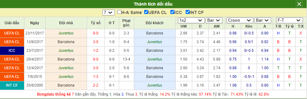 Soi kèo Juventus vs Barcelona
