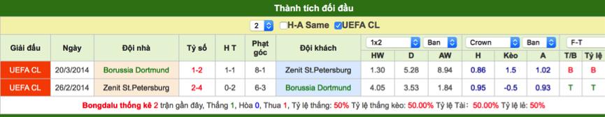 Soi kèo Dortmund vs Zenit