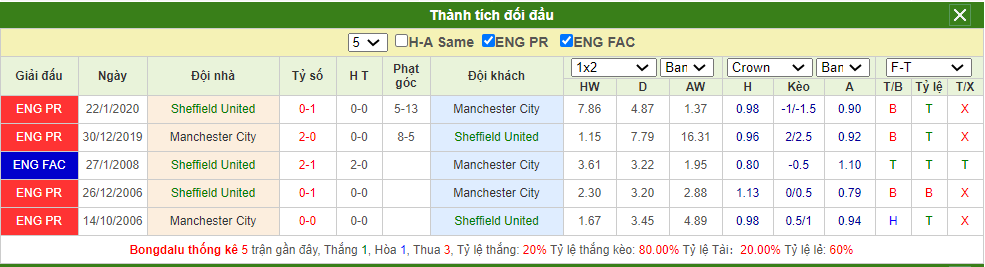 Soi kèo Sheffield United vs Man City