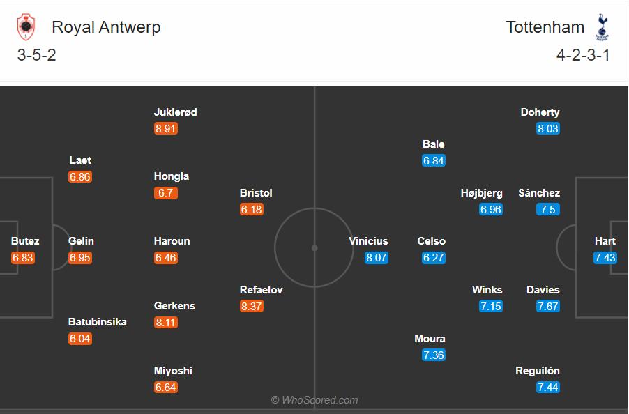 Soi kèo Antwerp vs Tottenham