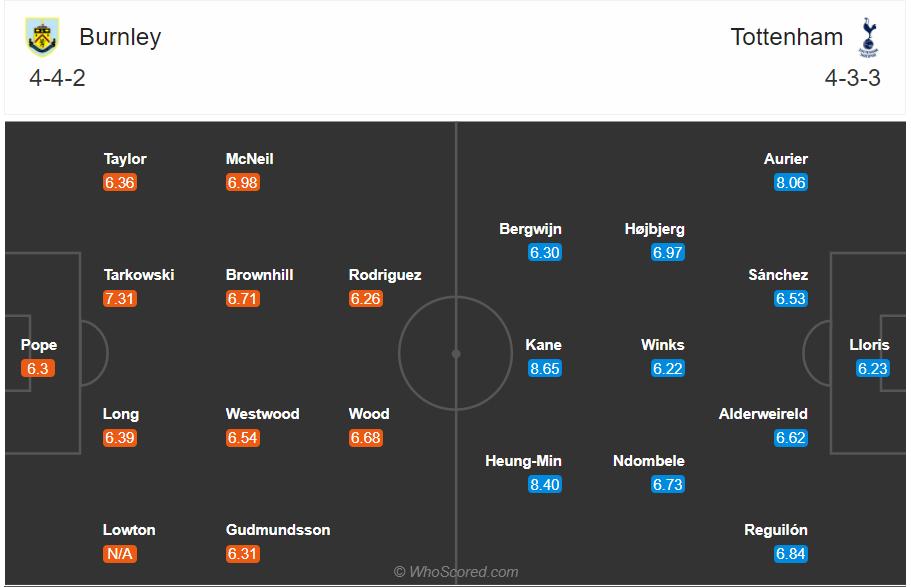 Soi kèo Burnley vs Tottenham
