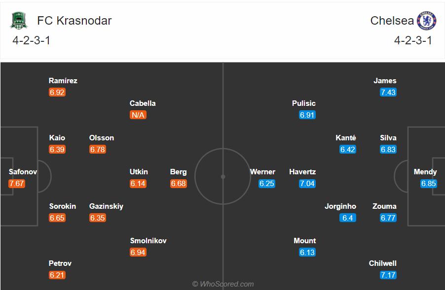 Soi kèo Krasnodar vs Chelsea