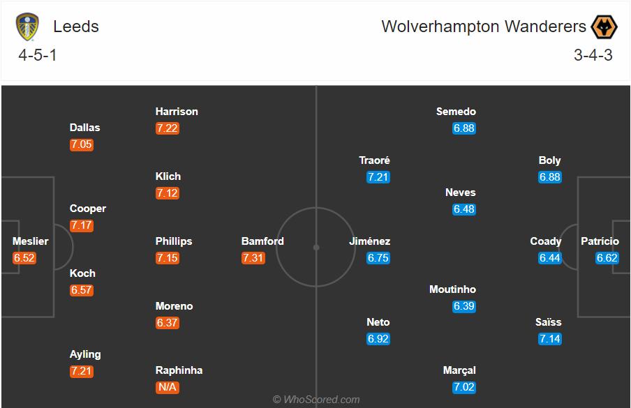 Soi kèo Leeds vs Wolves