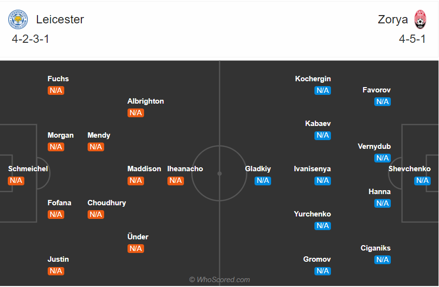 Soi kèo Leicester vs Zorya