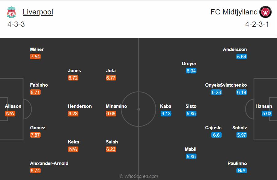 Soi kèo Liverpool vs Midtjylland