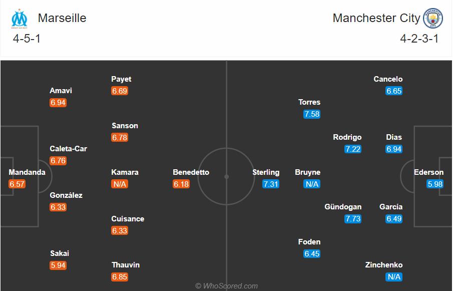 Soi kèo Marseille vs Man City
