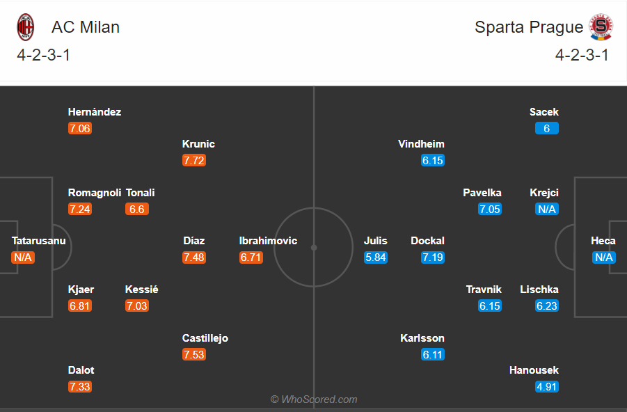 Soi kèo Milan vs Sparta Praha