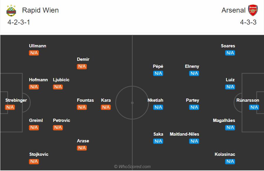 Soi kèo Rapid Wien vs Arsenal
