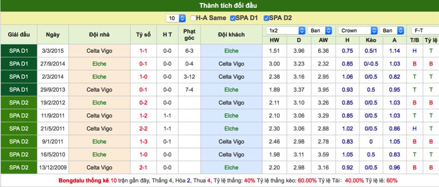 Soi kèo Elche vs Celta Vigo