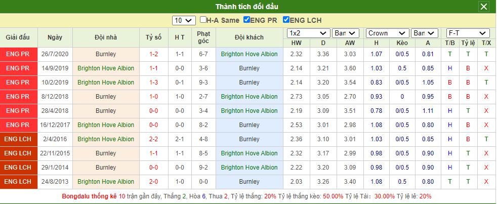 Soi kèo Brighton vs Burnley
