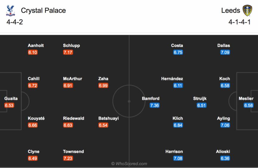 Soi kèo Crystal Palace vs Leeds