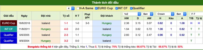 Soi kèo Hungary vs Iceland