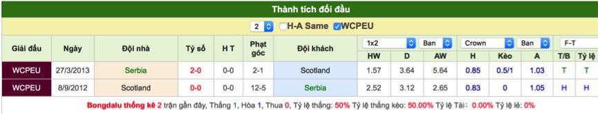 Soi kèo Serbia vs Scotland