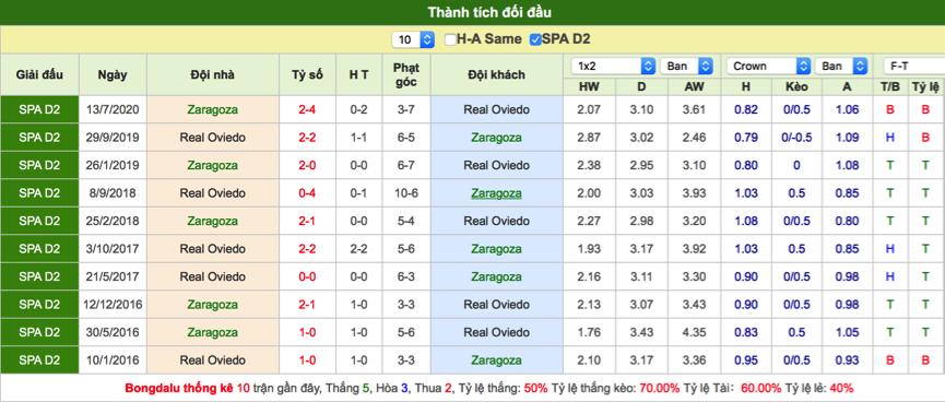 Soi kèo Zaragoza vs Oviedo