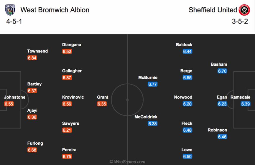 Soi kèo West Brom vs Sheffield