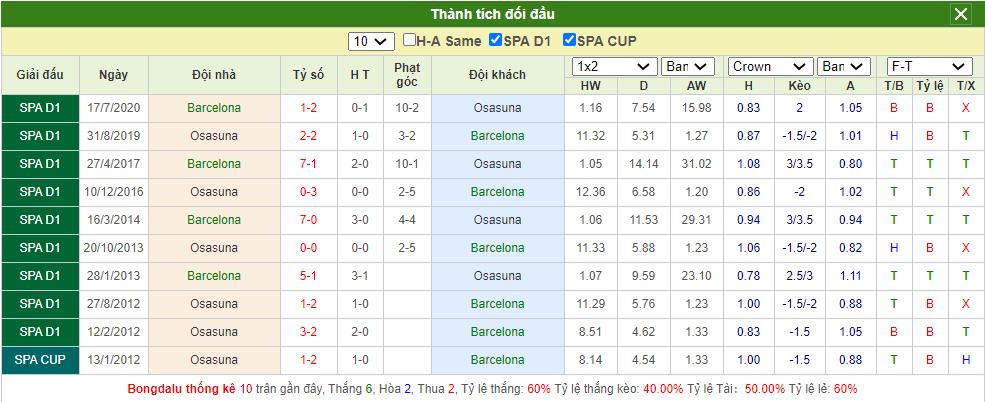 Soi kèo Barcelona vs Osasuna